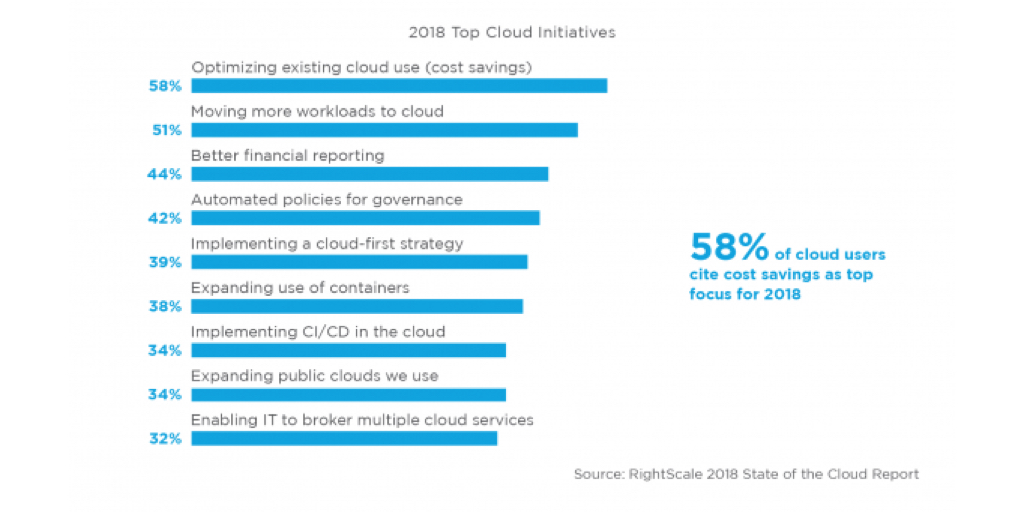 Top Cloud Inititative