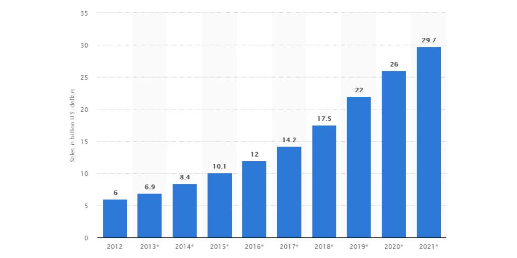 Grocery App Statatics