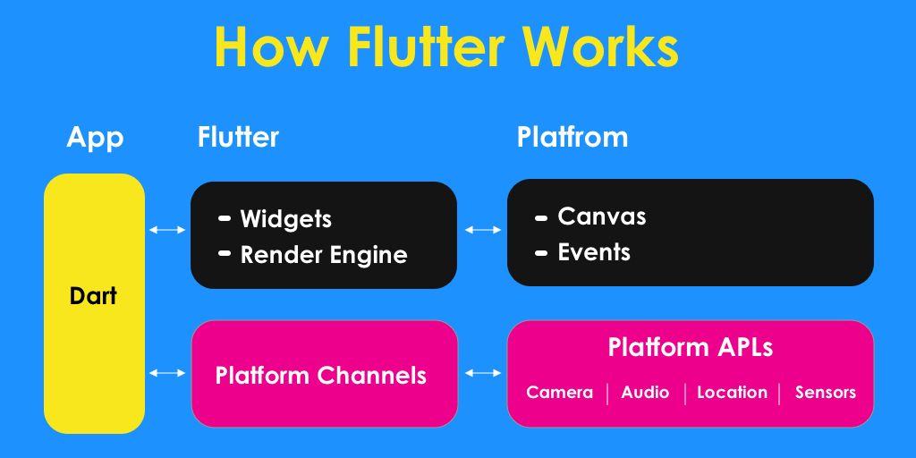 How Flutter Works