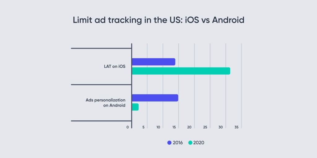Tracking in IOS and Android