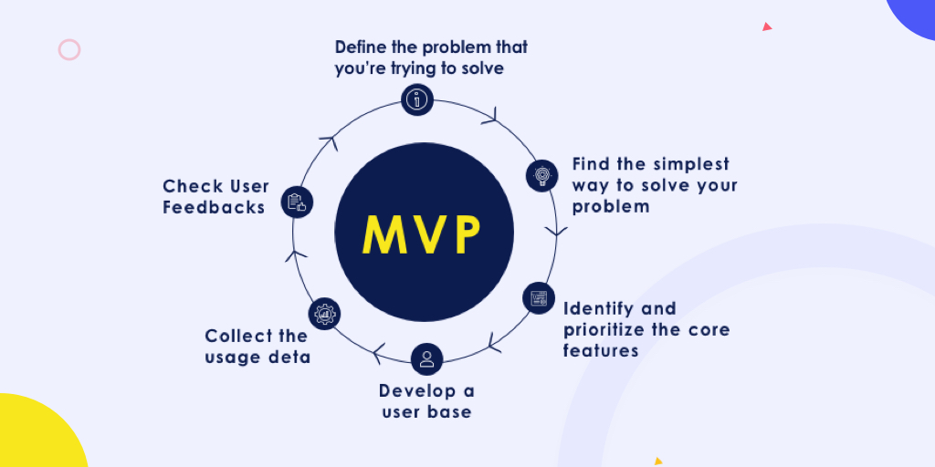 How MVP development works