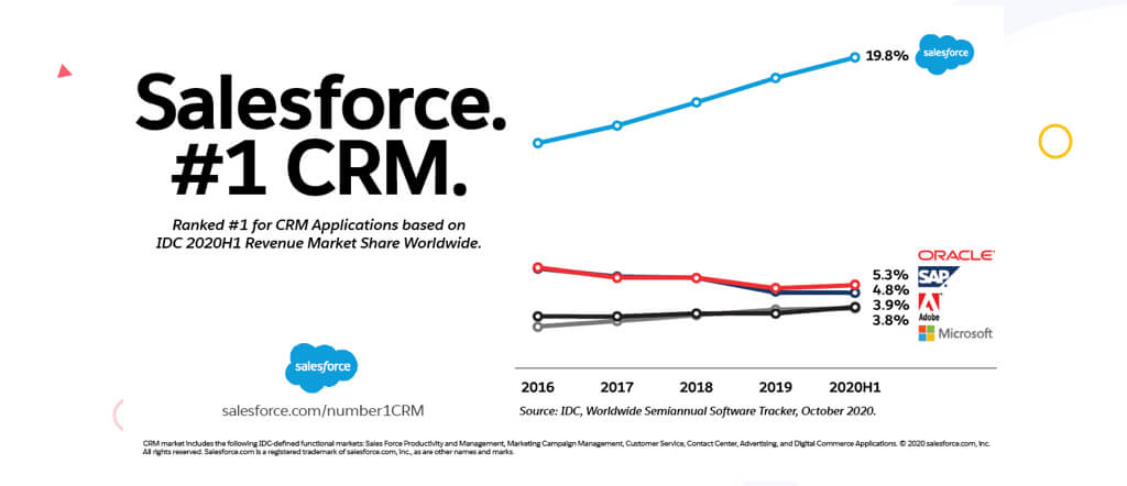 Why Salesforce is Number 1 CRM